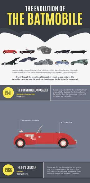 【演界信息图表】扁平时间轴-蝙蝠车的变革