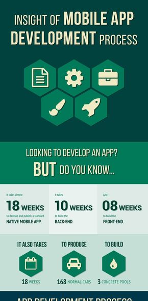 【演界信息图表】绿色扁平化-移动应用程序开发过程