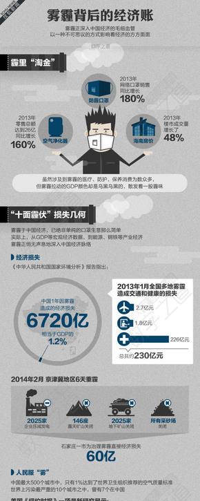 【演界信息图表】扁平化- 雾霾背后的经济账