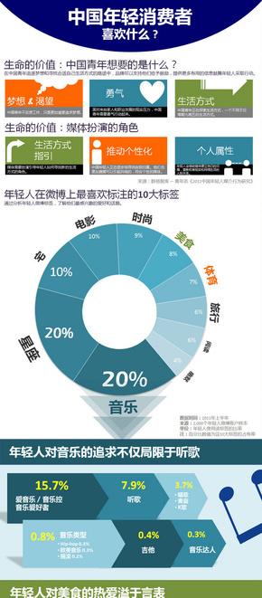 【演界信息图表】扁平风-中国年轻消费者喜欢什么?