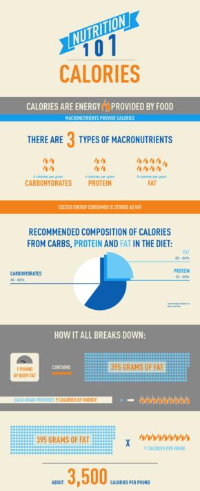 【演界信息图表】简约扁平化-5个小提示让你更有营养地吃