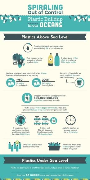 【演界信息图表】蓝色扁平化-失控:塑料正在我们的海洋上堆积