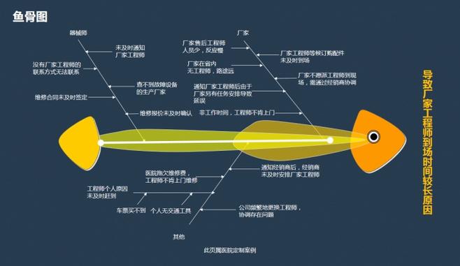 【演界信息图表】扁平化-鱼骨图图片