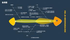 【演界信息图表】扁平化-鱼骨图