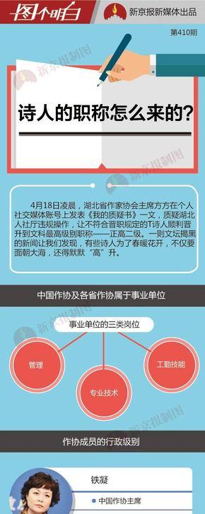 【演界信息图表】世界新闻-关于职称评定的事