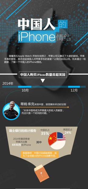 【演界信息图表】世界新闻-中国人的IPHONE情结