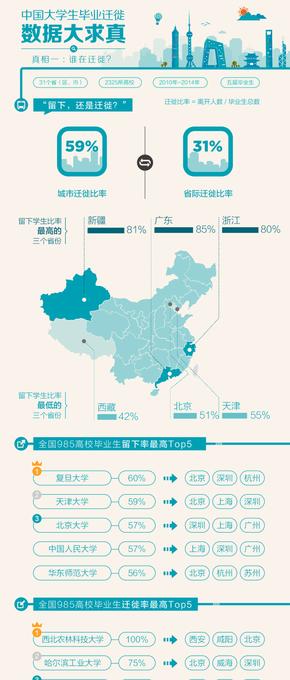 【演界信息图表】校园小清新-大学生毕业迁徙数据
