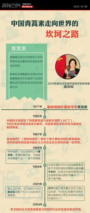 【演界信息图表】新闻百科-中国青蒿素走向世界的坎坷之路