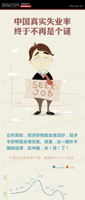 【演界信息图表】新闻百科-中国真实失业率