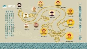【泡泡熊信息图表】路径式图表-一张图看完大清12帝