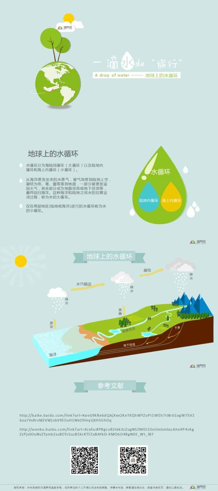 作品标题:【地理科学】一滴水的旅行(地球上的水循环)