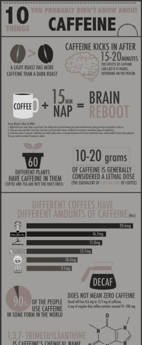 【演界信息图表】生活常识-有关咖啡的10个问题