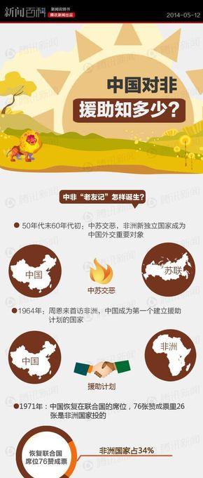【演界信息图表】新闻百科-中国对非援助知多少