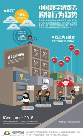 【演界独家信息图表】中国数字消费者购物行为趋势