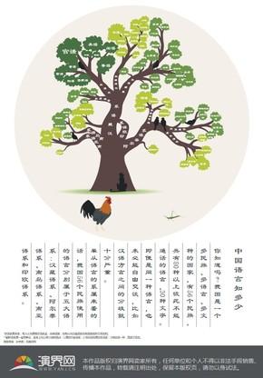 【演界信息图表】扁平中国风-中国语言知多少
