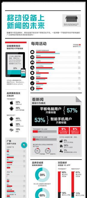 【演界信息图表】大数据-移动设备上新闻未来