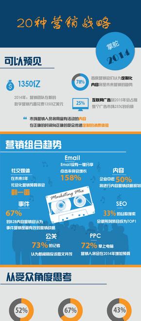 【演界信息图表】大数据-20种营销策略
