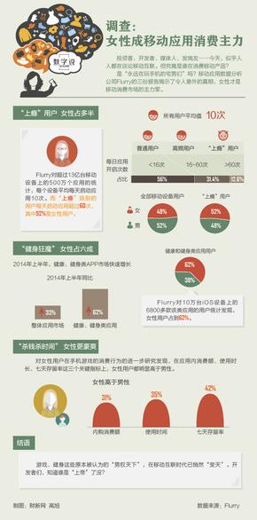 【演界信息图表】数字说-女性消费者移动消费驱动