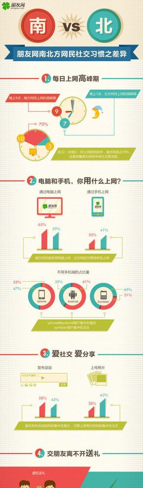 【演界信息图表】数据-南北方社交差异
