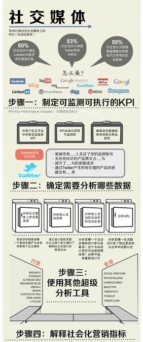 【演界信息图表】数据-社交媒体