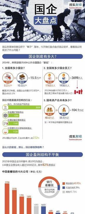 【演界信息图表】搜狐数据-国企大盘点