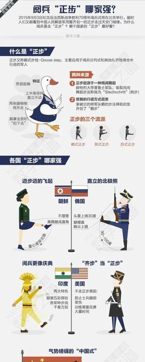 【演界信息图表】搜狐新闻-阅兵正步哪家强