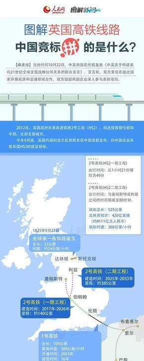 【演界信息图表】大数据-英国高铁路线