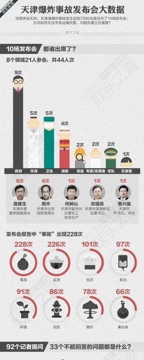 【演界信息图表】大数据-天津大爆炸发布会数据