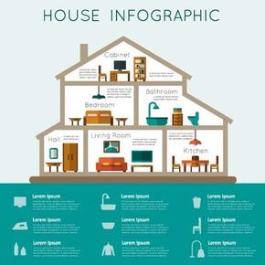 【演界信息图表】绿色扁平卡通-房屋家居家具信息图