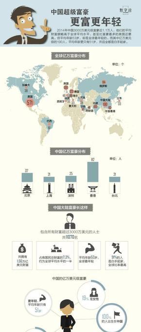 【演界信息图表】蓝白图表-中国超级富豪更富更年轻