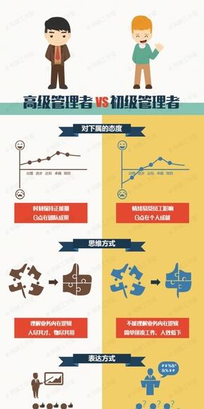 [演界信息图]一图了解高级管理者与初级管理者的区别(可编辑版)