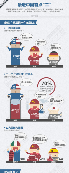 """【演界信息图表】清新明快-最近中国有点""""二"""""""