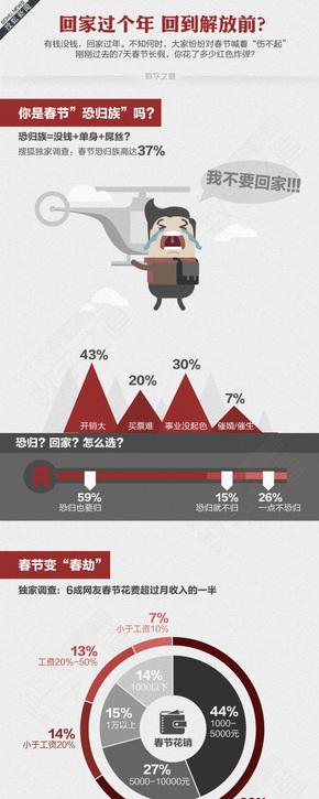 【演界信息图表】 酒红简约-春节恐归族回家过年