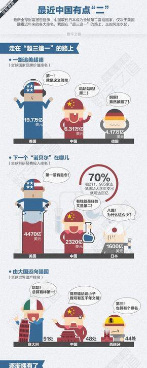 【演界信息图表】大国实力-最近中国有点二