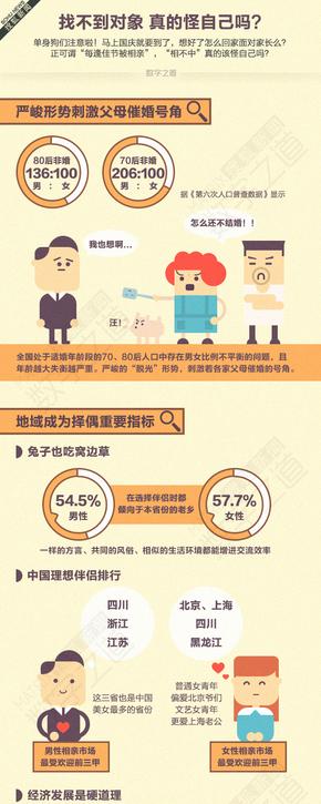 【演界信息图表】父母催婚-找不到对象真的怪自己吗