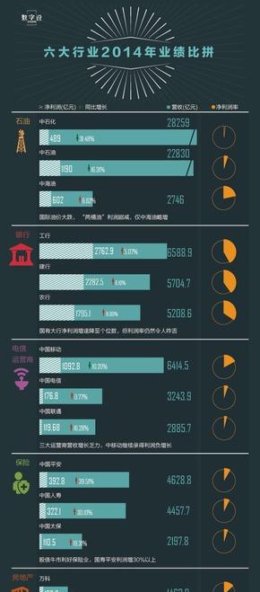 【演界信息图表】行业分析-六大行业2014年业绩比拼