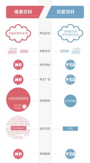 【演界信息图表】红蓝对比-维基百度大比拼