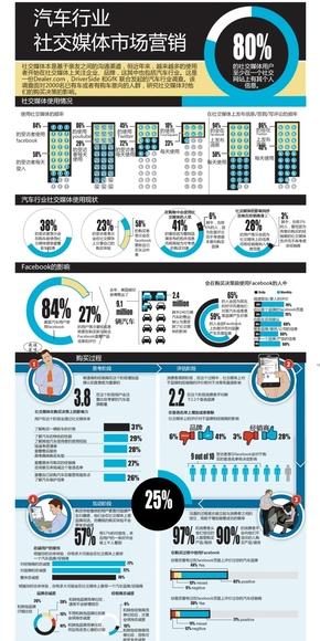 【演界信息图表】多数据对比-汽车行业社交媒体市场营销