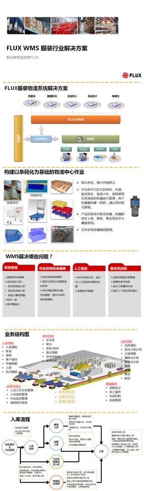 【演界信息图表】逻辑图-服装行业问题解决方案