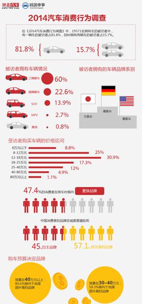 【演界信息图表】暖色对比-2014汽车行业消费调查