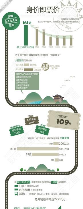 【演界信息图表】旅游管理-身价即票价