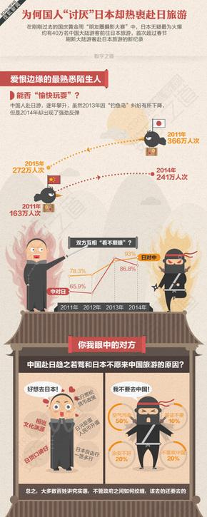 【演界信息图表】旅游休闲-为何国人讨厌日本却赴日本旅游
