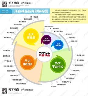 【演界信息图表】组织层次-凡客诚品组织架构图