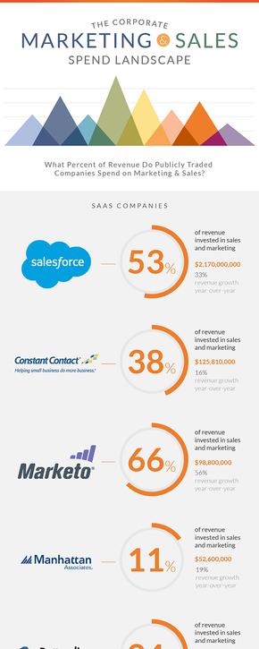 【演界信息图表】商务汇报-营销费用在市场营销中的比例