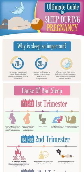 【演界信息图表】运动健康-孕期睡眠的重要性