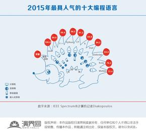 2015年最具人气的十大编程语言