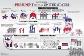 【演界信息图表】流程图表-如何成为总统