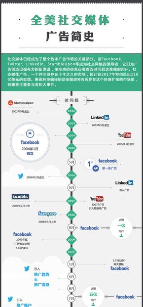 【演界信息图表】蓝绿时间轴-美国社交媒体广告简史