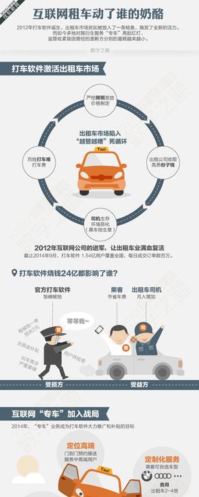 【演界信息图表】科技生活-互联网租车动力谁的奶酪