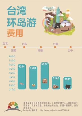 台湾环岛游费用